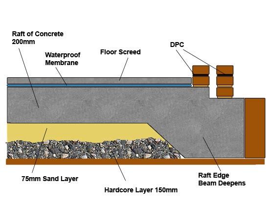 Raft Foundation Viya Constructions