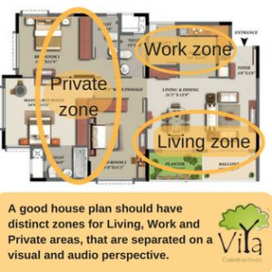 Zoning in House plans