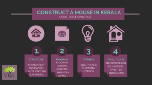 construct a house in kerala - construction phase