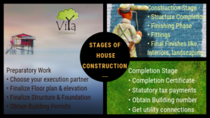 how to construct a house in Kerala